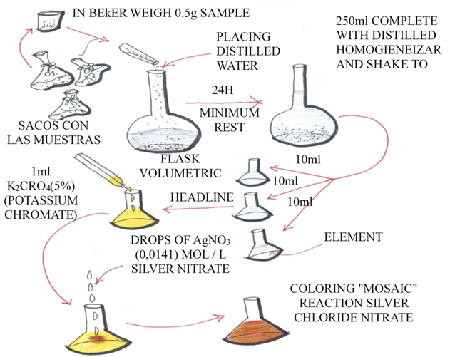 Diagram of the tests carried out in the chemistry laboratory