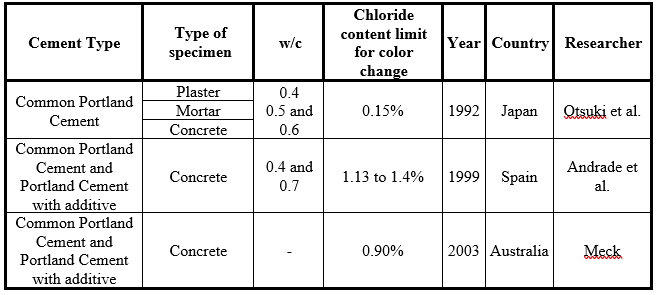 Summary of variables involved in the colorimetric silver nitrate spraying method.