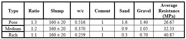 Concrete mixes (unitary)