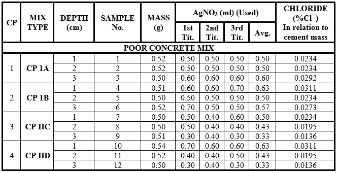 Results of the chemical laboratory tests - Samples of test specimens of poor concrete mix immersed in sea water.