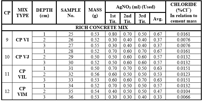 Results of the chemical laboratory tests - Samples of test specimens of rich concrete mix immersed in sea water.