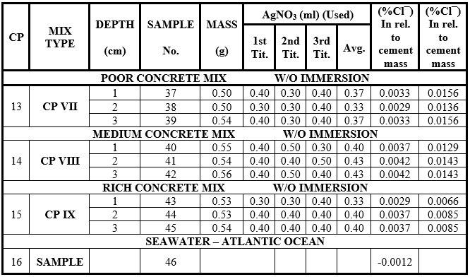 7. Results of the chemical laboratory tests - Samples of rich, médium, and poor concrete test specimens without immersion in sea water.