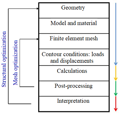 Schematic representation of the finite element analysis