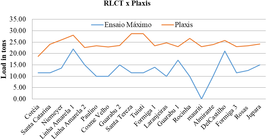 Graph of the RLVT and Plaxis results (Author).
