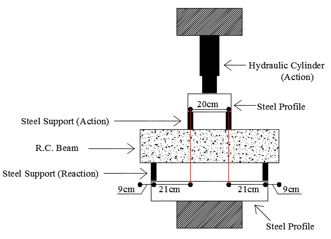 Details of the press used with a beam in the Stuttgart test.