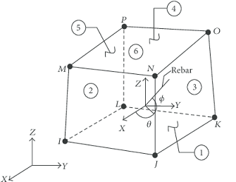 Geometry of element Solid65