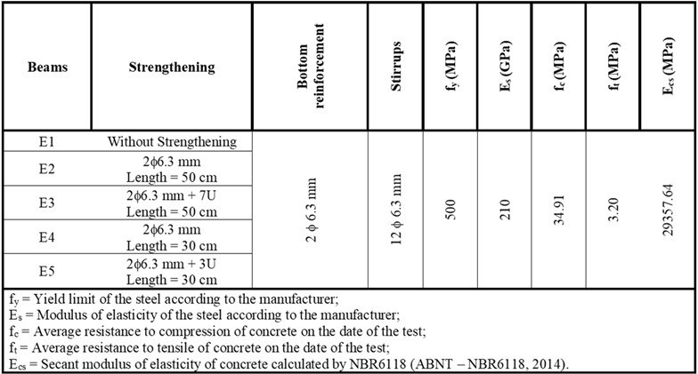 Characteristics of the tested beams.