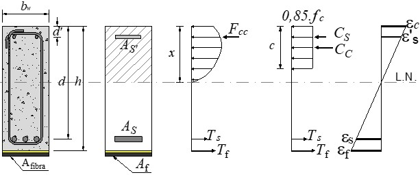 Stress-strain diagram of a beam strengthened with CFRP.