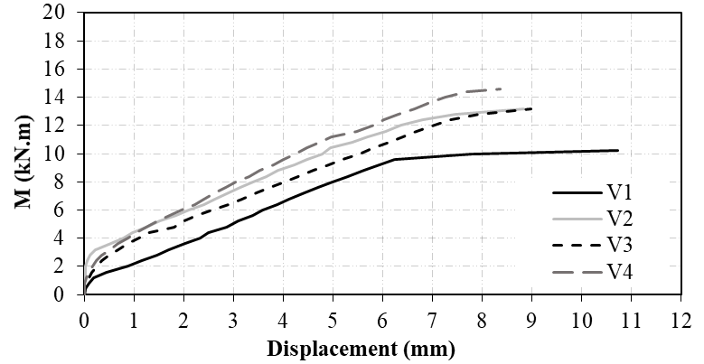 Moment-displacement curves of the tested beams.
