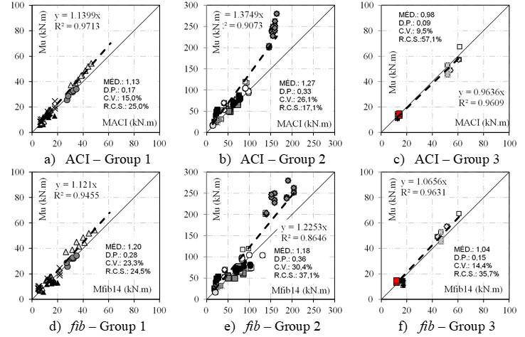Analysis of the theoretical models accuracy in relation to the anchorage type.