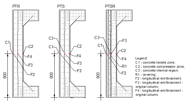 Extensometers on the rebar and concrete of the tensile zone strengthened columns.
