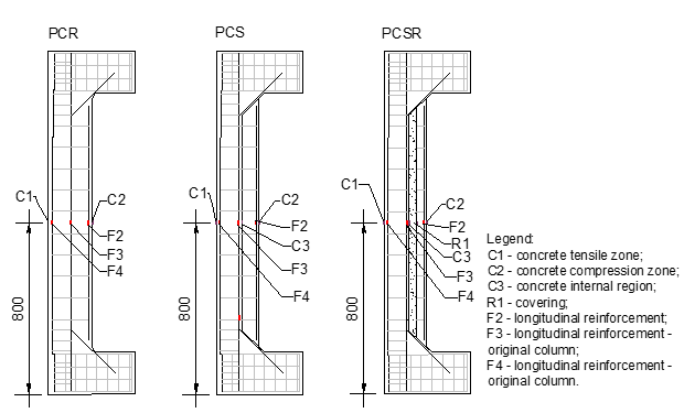 Extensometers on the rebar and concrete of the compression zone strengthened columns.