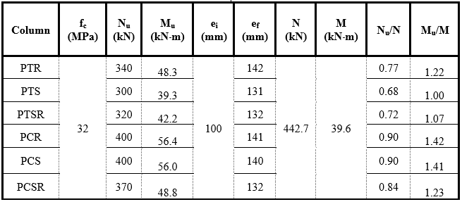 Comparison of estimated and experimental results.