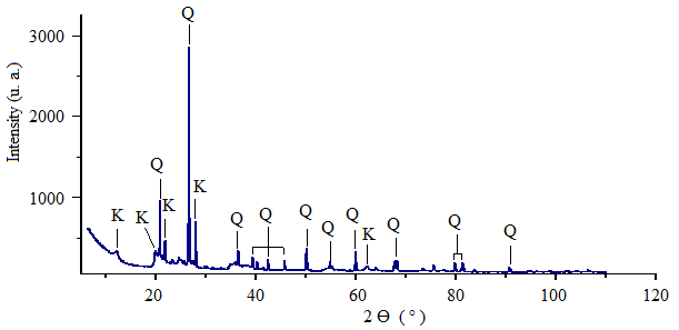 Clay XRD to identify the type of crystal; Q refers to quartz and K refers to kaolinite.