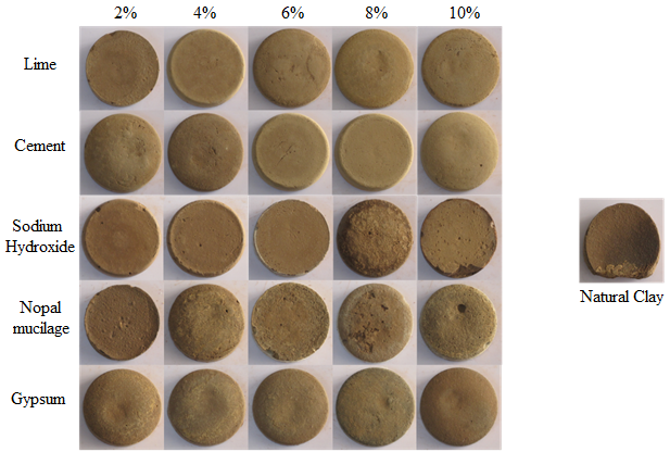 Clay pellets (tablets) supplemented with lime, Portland cement, sodium hydroxide, white opuntia cactus mucilage and gypsum at 2, 4, 6, 8 and 10%.