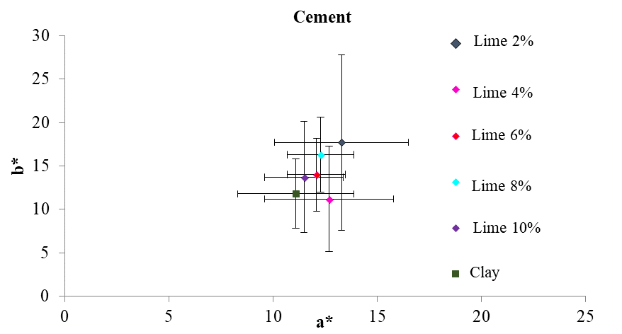 This figure shows, on average, the coordinates a* and b* of the different addition percentages of Portland cement as well as the colorimetric position of natural clay. The tone of the points is summarized using the chromatic circle.