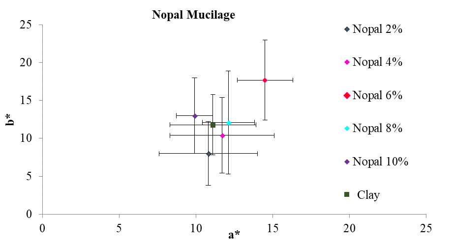 This figure shows, on average, the coordinates a* and b* of the different addition percentages of white opuntia cactus mucilage as well as the colorimetric position of natural clay. The tone of the points is summarized using the chromatic circle.