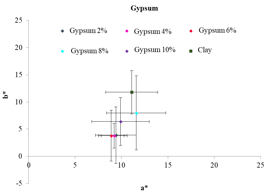 This figure shows, on average, the coordinates a* and b* of the different addition percentages of gypsum as well as the colorimetric position of natural clay. The tone of the points is summarized using the chromatic circle.