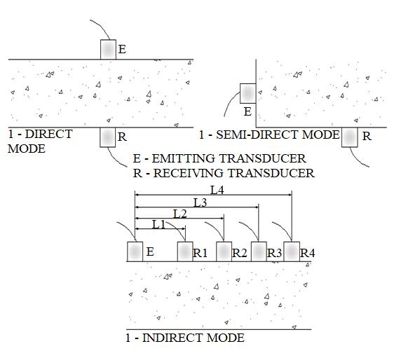 Transducer positioning