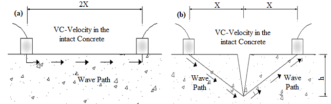 (a) Wave path in unbroken concrete, (b) Wave path around the crack
