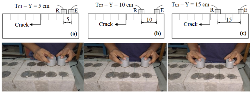 Time readings in the intact concrete - Tc with transducers at distances of: (a) 5 cm; (b) 10 cm; (c) 15 cm