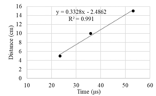 Distance vs time plot (Series II - Block 1 - First repetition)