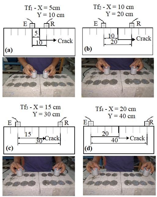 Readings taken around the crack with transducers at distances of: (a) 10 cm; (b) 20 cm; (c) 30 cm; (d) 40 cm