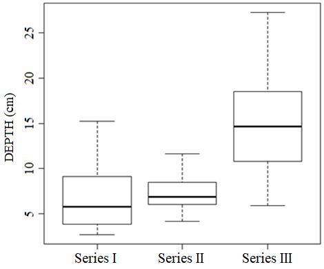 Boxplot for variable: DEPTH
