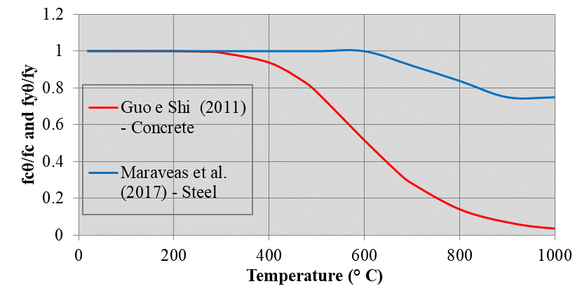 Reduction factors for the residual compressive strength of concrete and for the flow of steel after cooling.