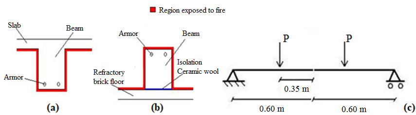 Scheme of the beams: in the actual situation (a), during heating (b) and in the mechanical tests (c)