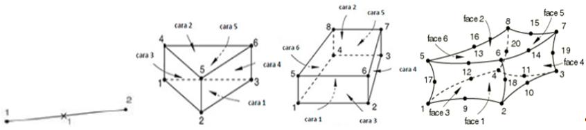 Two-node finite element, six-node prismatic triangular finite element, eight-node hexahedron finite element, twenty-node hexahedron finite element, respectively.