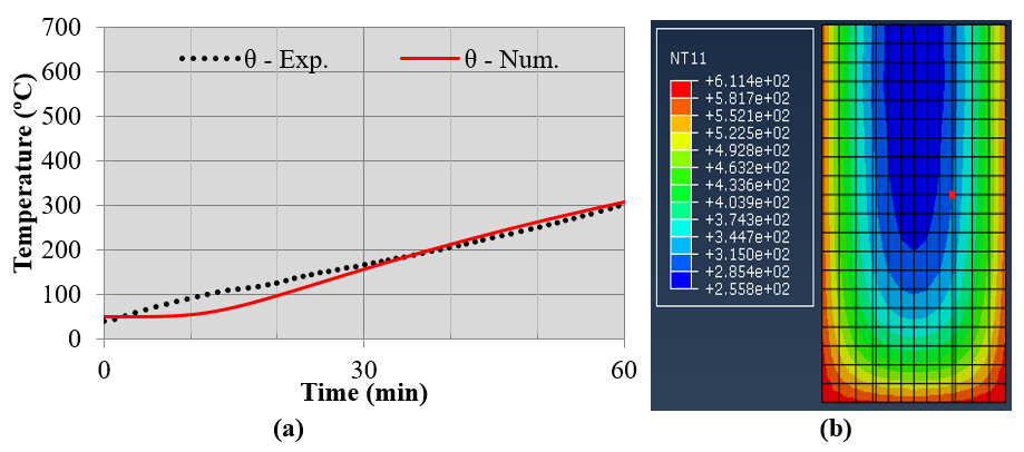 Evolution of temperatures in concrete, num. x exp., in the test of 60min (a) and temperature gradient in the cross section, in the middle of the span, at time t = 60min (b).