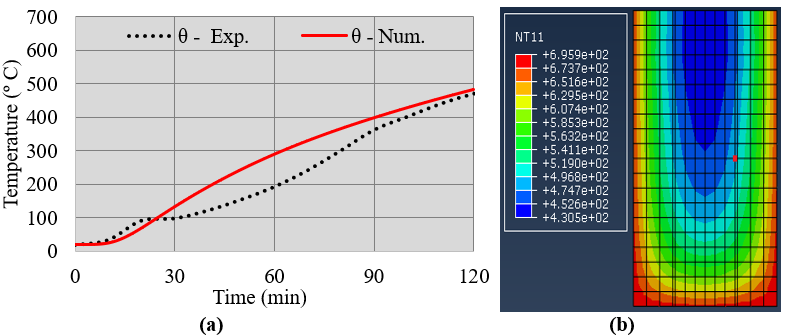 Evolution of temperatures in the concrete, num. x exp., in the test of 120min (a) and temperature gradient in the cross section, in the middle of the span, at time t = 120min (b).
