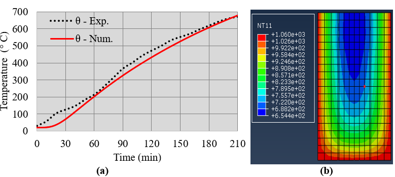 Evolution of temperatures in concrete, num. x exp., in the test of 210min (a) and temperature gradient in the cross section, in the middle of the span, at time t = 210min (b).