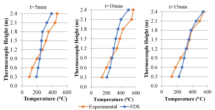 Temperature profiles in the center of the room (thermocouples 01 to 08).