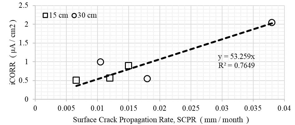 Empirical correlation between SCPR and iCORR, 0.65 w/c ratio concrete prisms, La Voz, Venezuela, natural test site