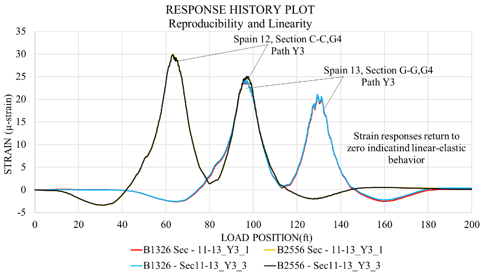 Linear-elastic behavior and reproducibility of test results – strains.