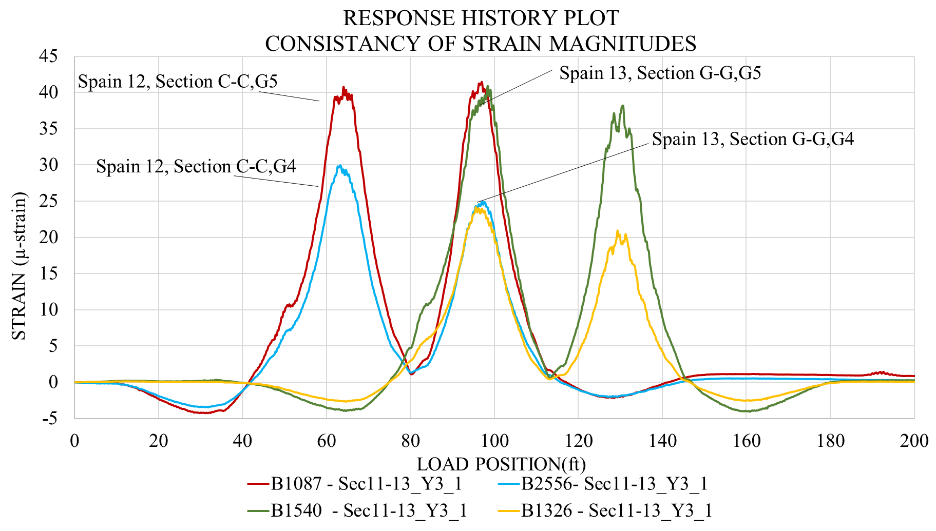 """Consistent midspan strain magnitudes recorded on the """"healthy"""" section."""