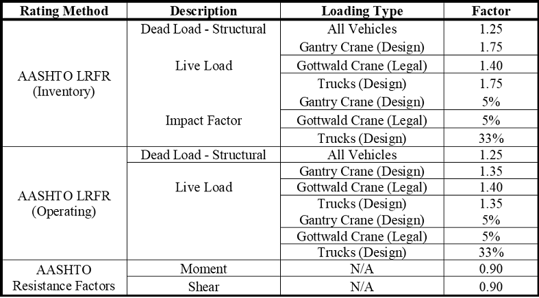 Applied load and resistance factors.