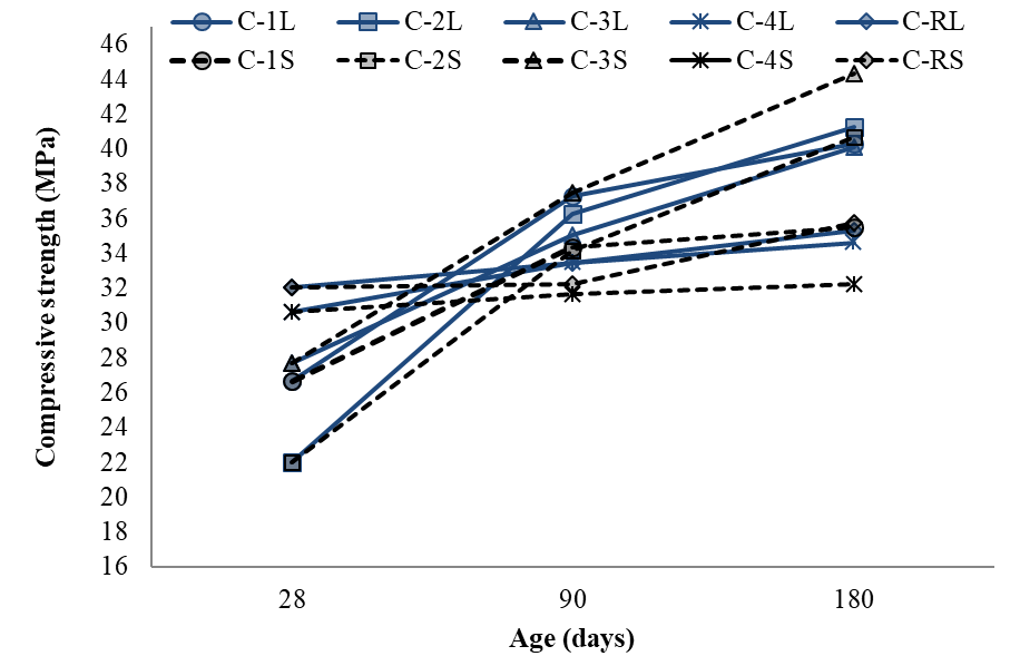 Compressive strength of specimens for the T25 regime exposed to dry laboratory conditions (L) and immersed in a solution of 3.5% CaSO4 at 25 °C (S).